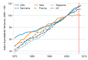 Italia - produttività (1970-2010)