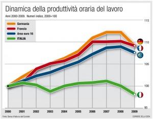 Italia-europa - produttività (2000-2009)